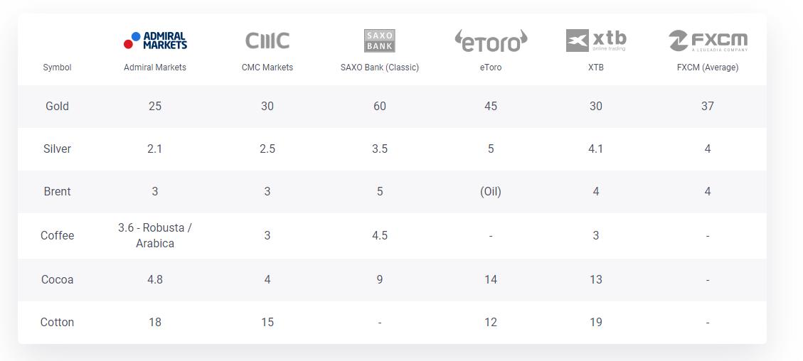 Vergleich von Admiral Markets zu anderen Anbietern bei Rohstoff Spreads