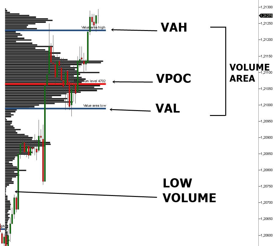 Volume Profile Erklärung