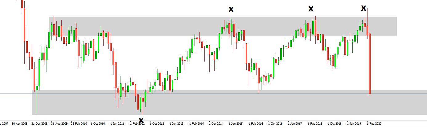 Wichtige Zonen für die CFD Trading Strategie