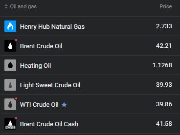 ÖL und Gas bei Libertex