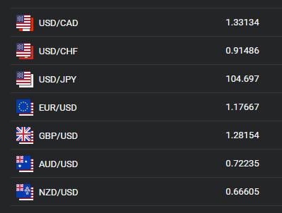 Währungen bei Libertex