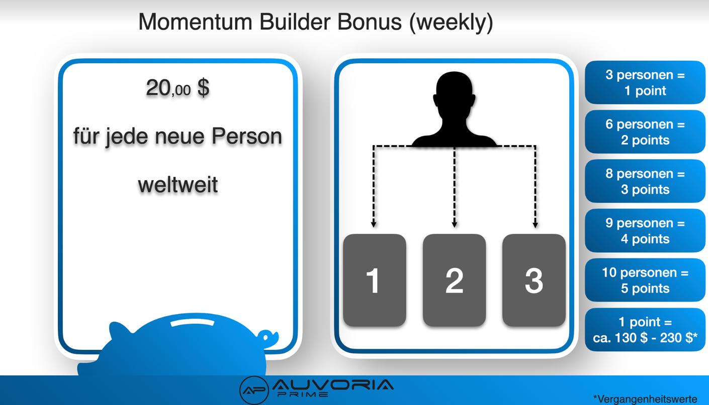 Auvoria Prime Bonus System