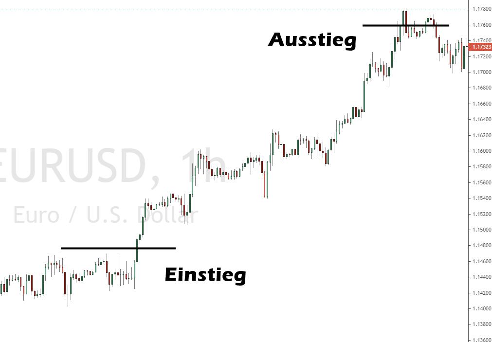 forex trading strategie eine minute täglich