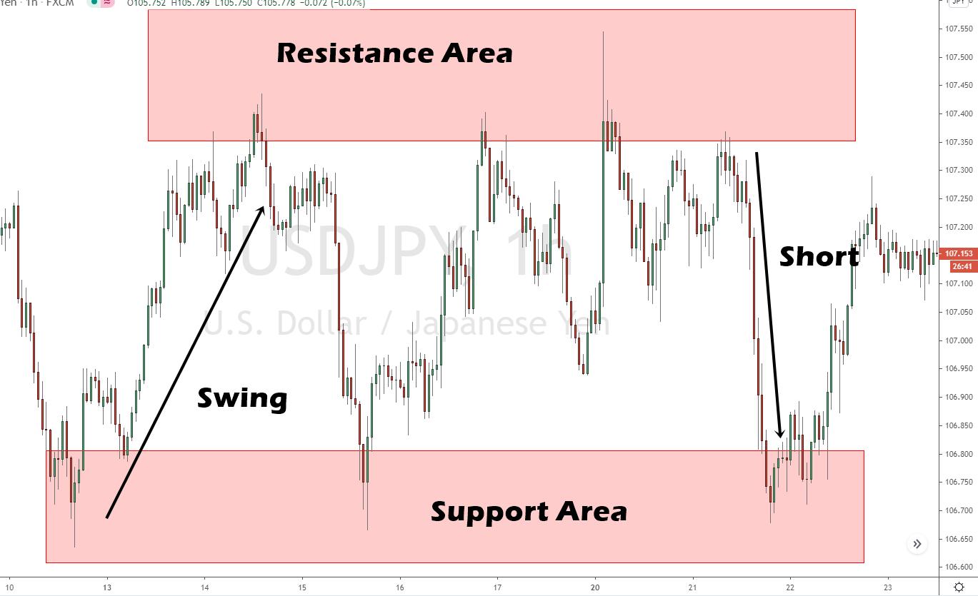 Swing Trading Beispiel