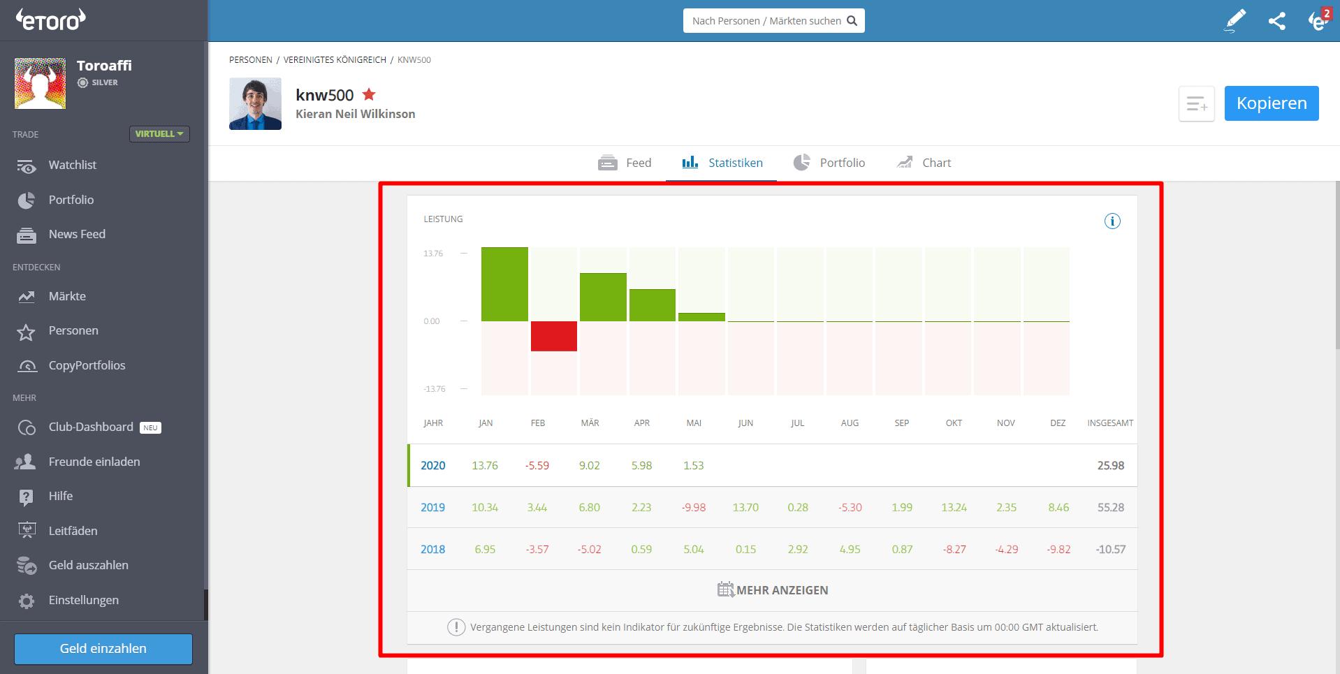 Überprüfen Sie die Statistiken des Copy Traders