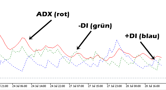 ADX Indikator Erklärung