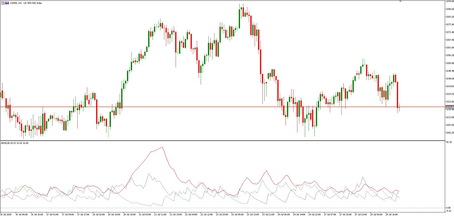 ADX Indikator im Chart