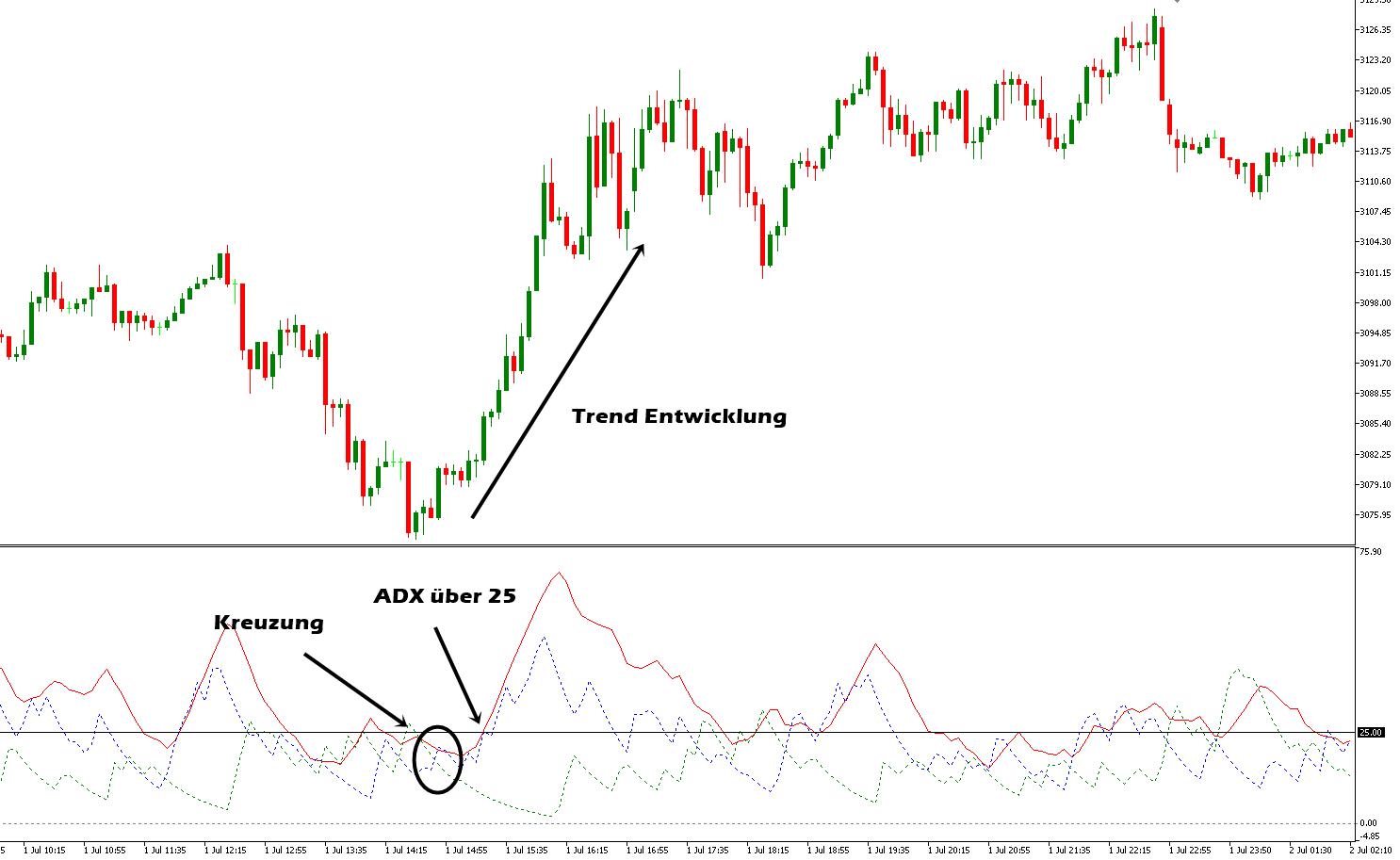 ADX Trend Überkreuzung