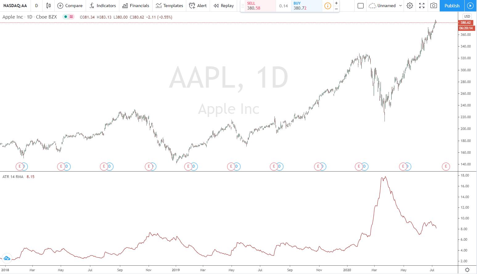ATR Chart APPLE