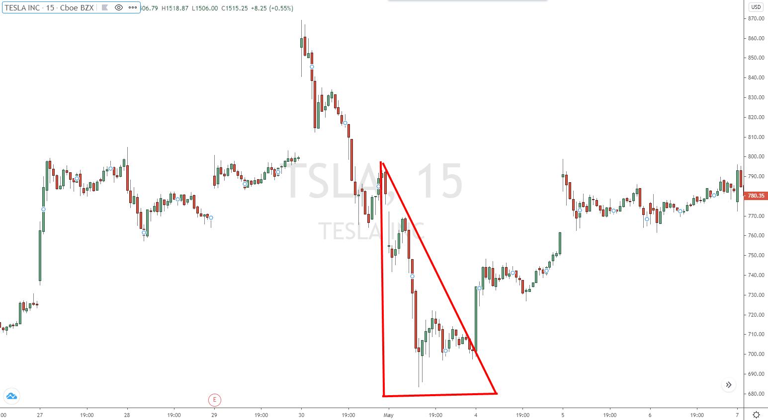 Absteigendes Dreieck im Teslachart