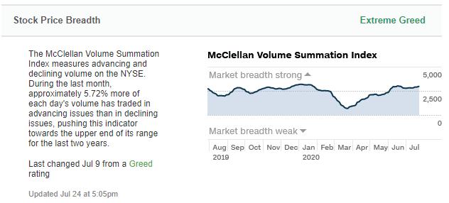 Aktienkursbreite im Fear und Greed Index