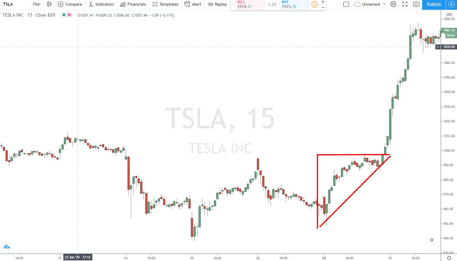 Aufsteigendes Dreieck im Teslachart