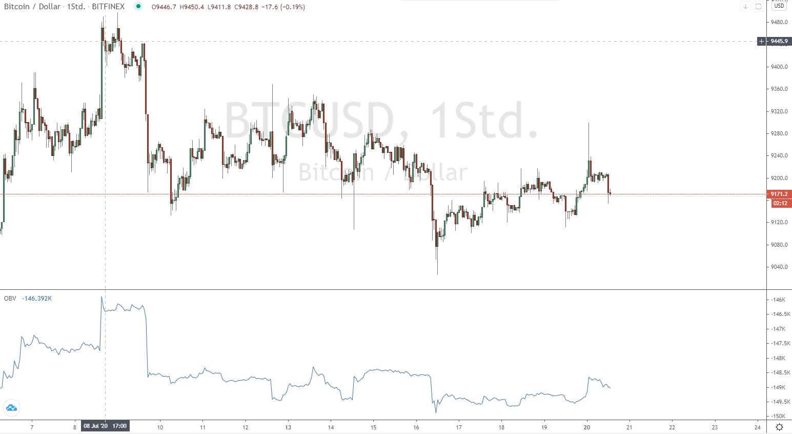 Bitcoin Trading mit OBV Indikator