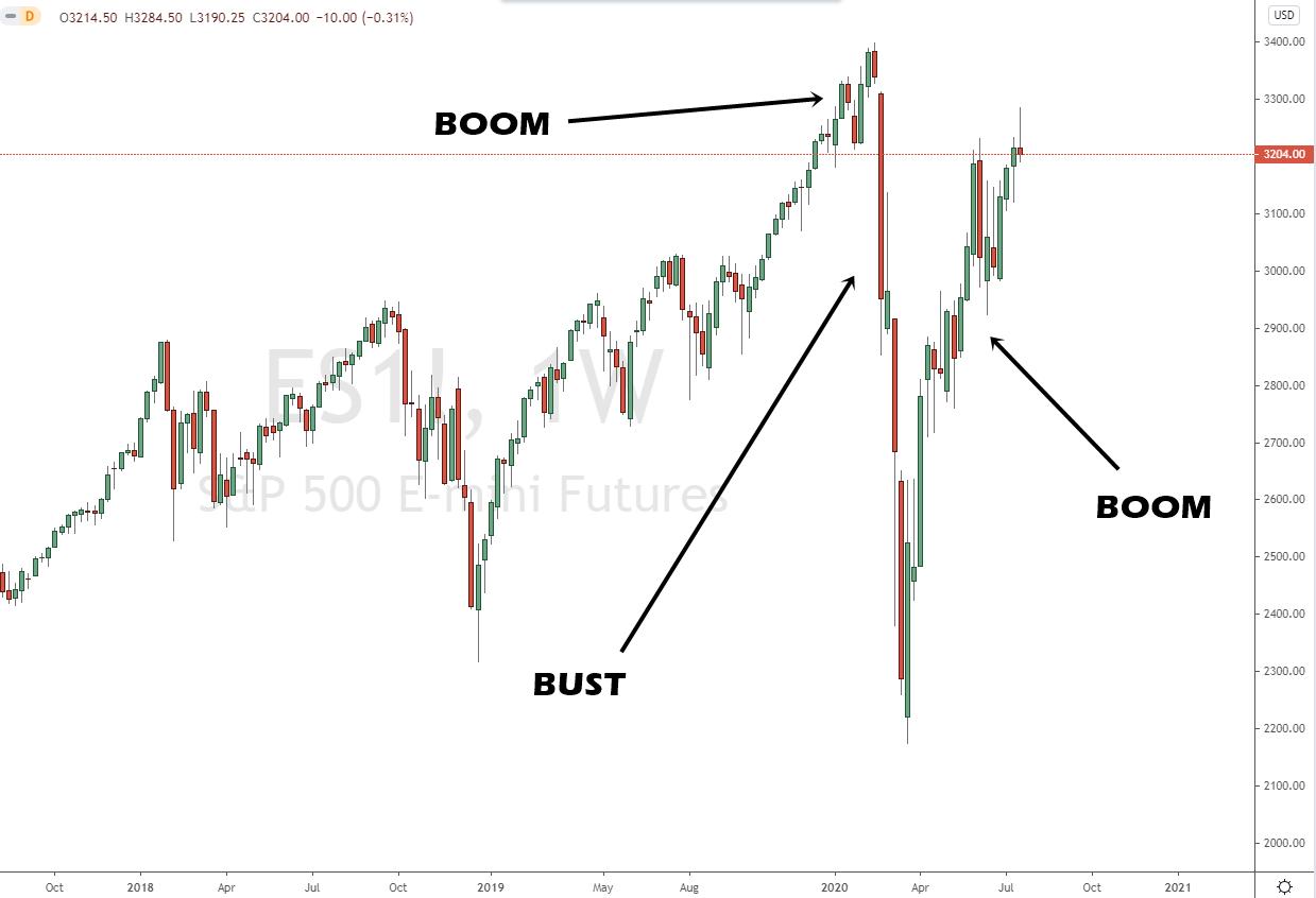 Boom und Bust