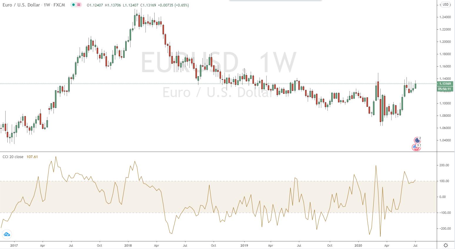 CCI Indikator im EURUSD Chart