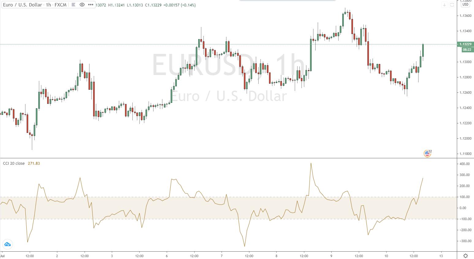 CCI im EURUSD Stundenchart