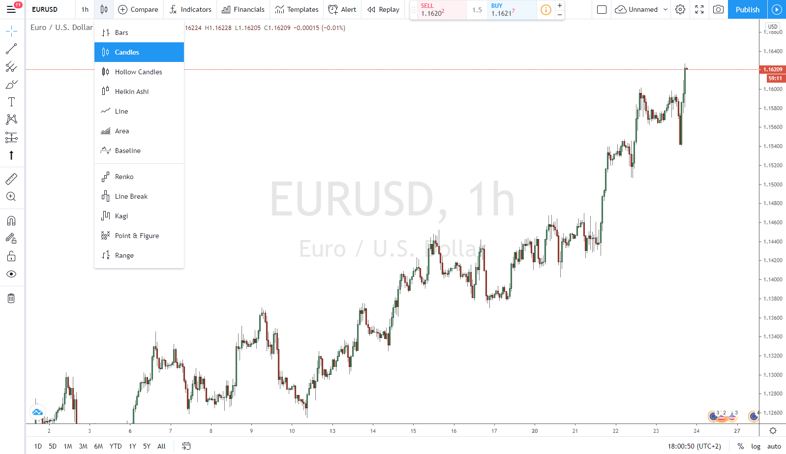 Charting mit Tradingview