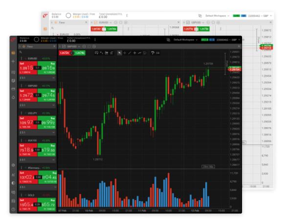 Der FxPro Edge Trader wurde von FxPro entwickelt