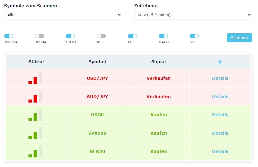 FXCM Marktscanner mit Technischer Analyse