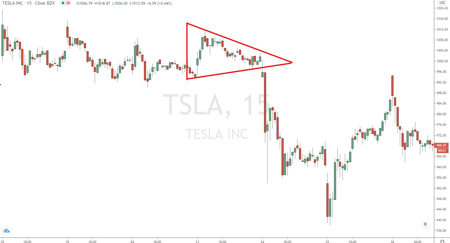 Flagge im Tesla Chart