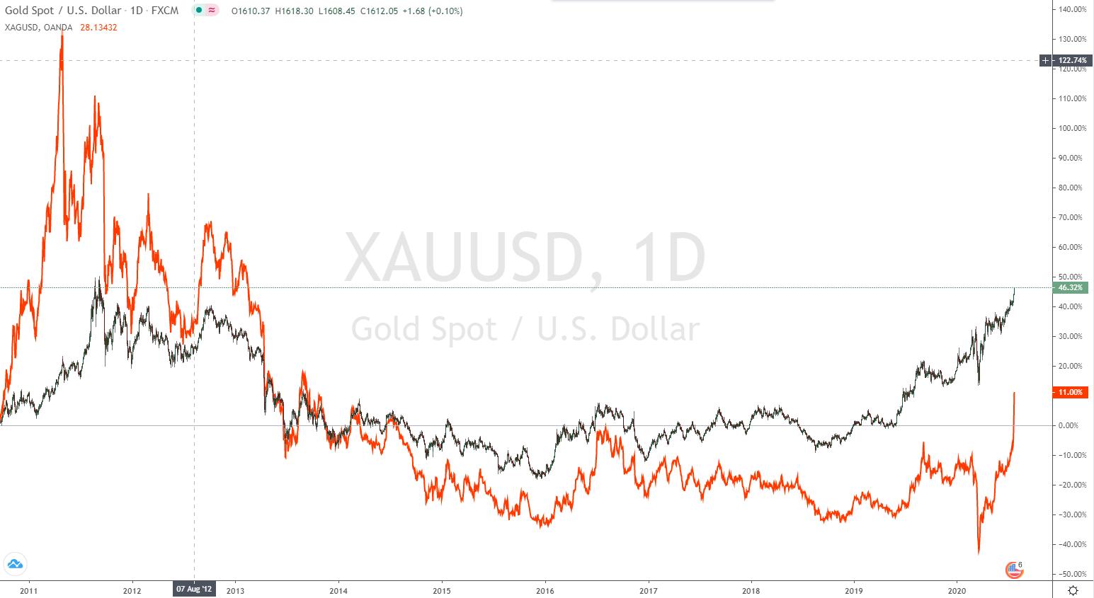 Gold Silber Verhältnis im Chart verglichen
