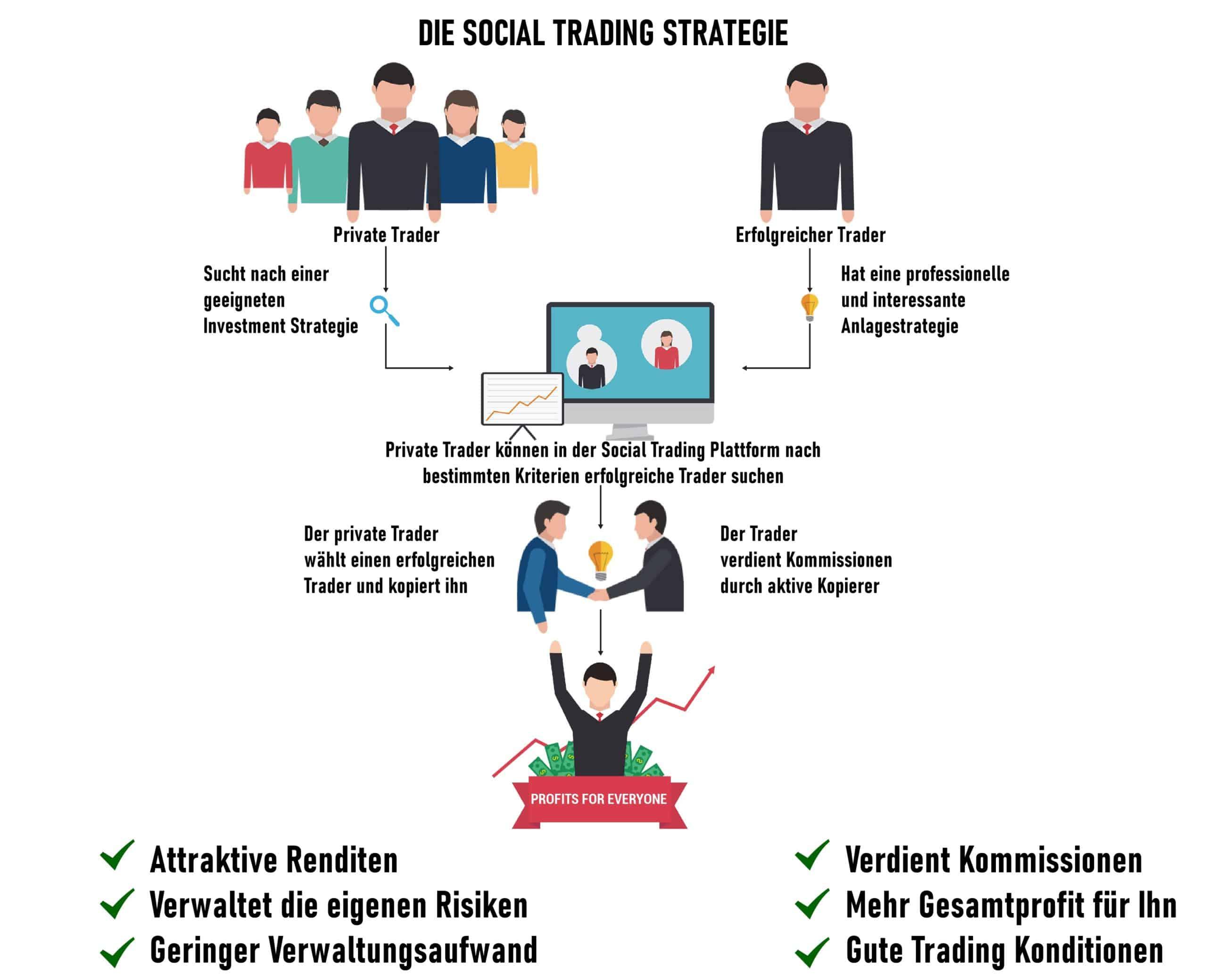 wie funktioniert social trading
