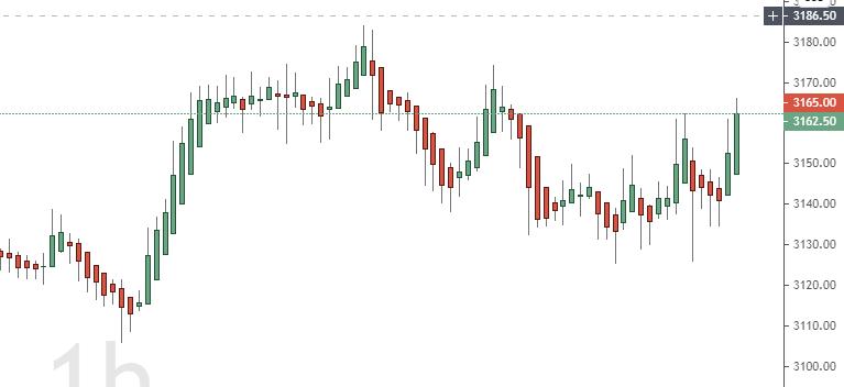 Heiken-Ashi Chart