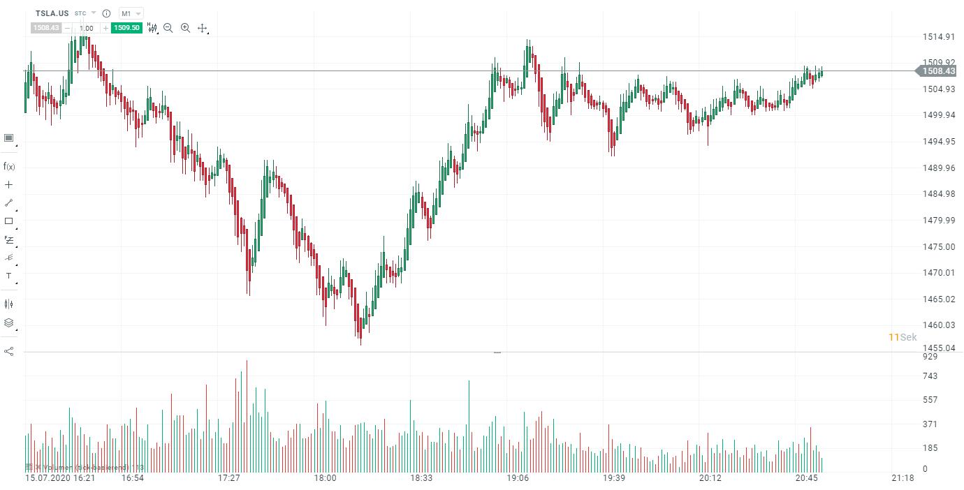 HeikinAshi Chart Tesla Aktie