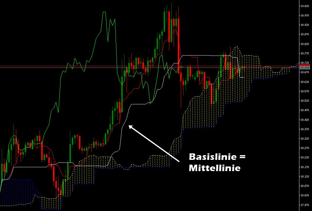 Ichimoku Basislinie Kijun - Mittellinie im Trend