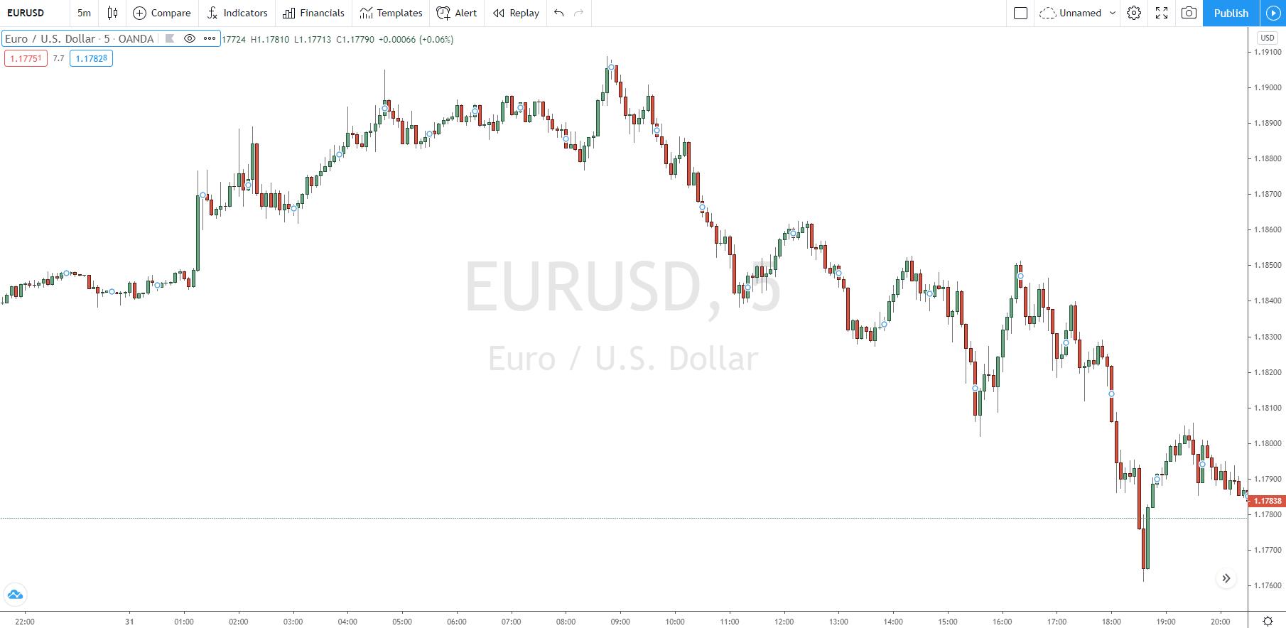 Klares Preisdiagramm für Price Action Trading