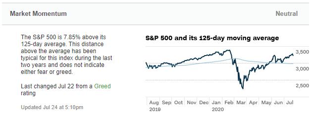 Marktmomentum im Fear und Freed Index