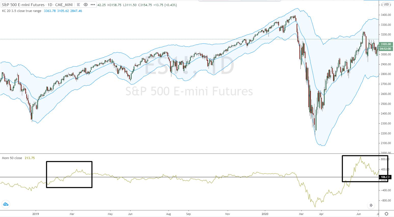 Momentum Durchbruch im S&P500