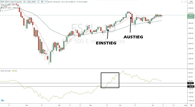 Momentum Trading Ein- und Austieg