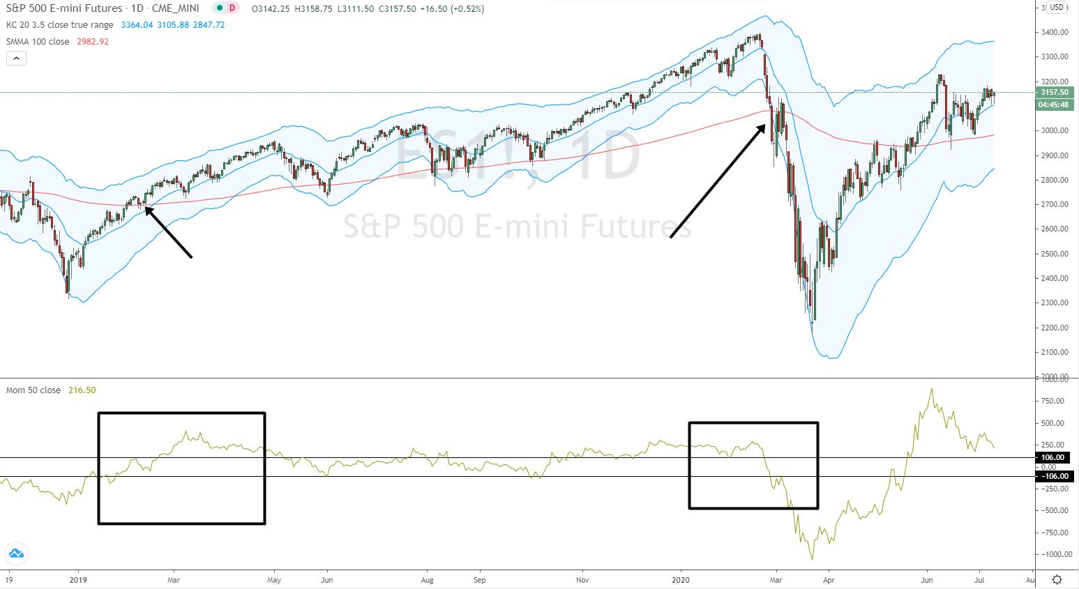 Momentum Trading Short Long
