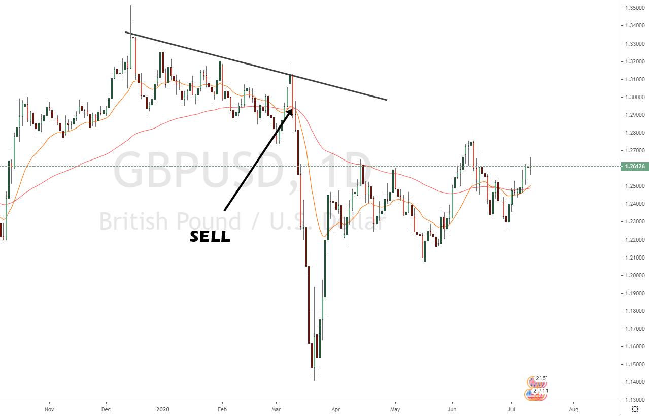 Moving Average Short Trade GBPUSD