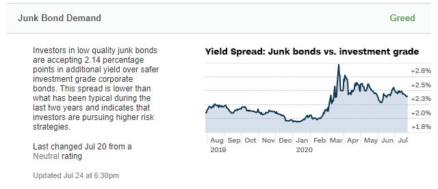 Nachfrage nach Jung Bonds im Fear und Greed Index