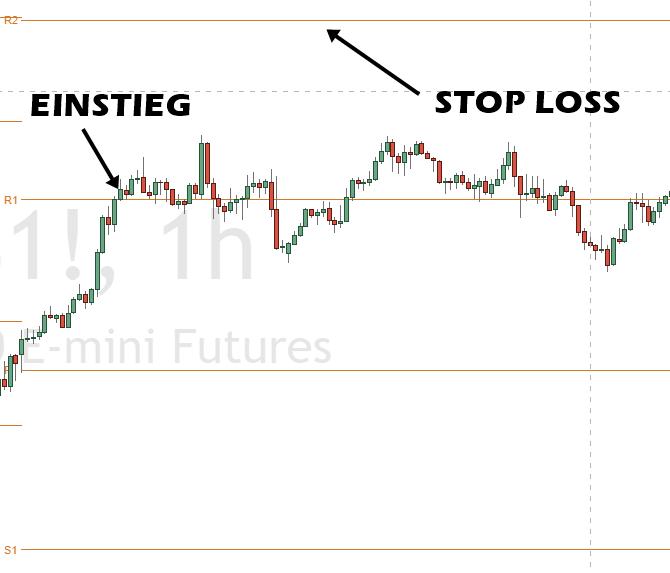 Pivot Points Einstieg und Stop Loss