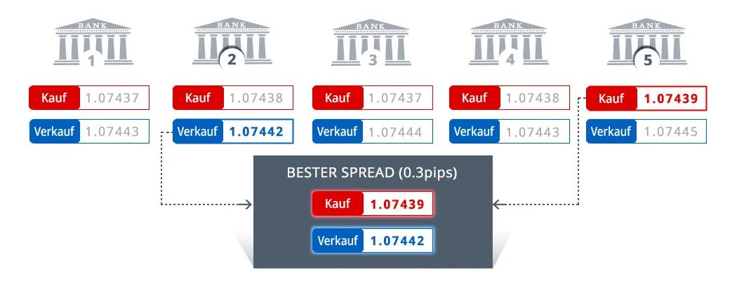 Preisbildung der Märkte bei FXCM