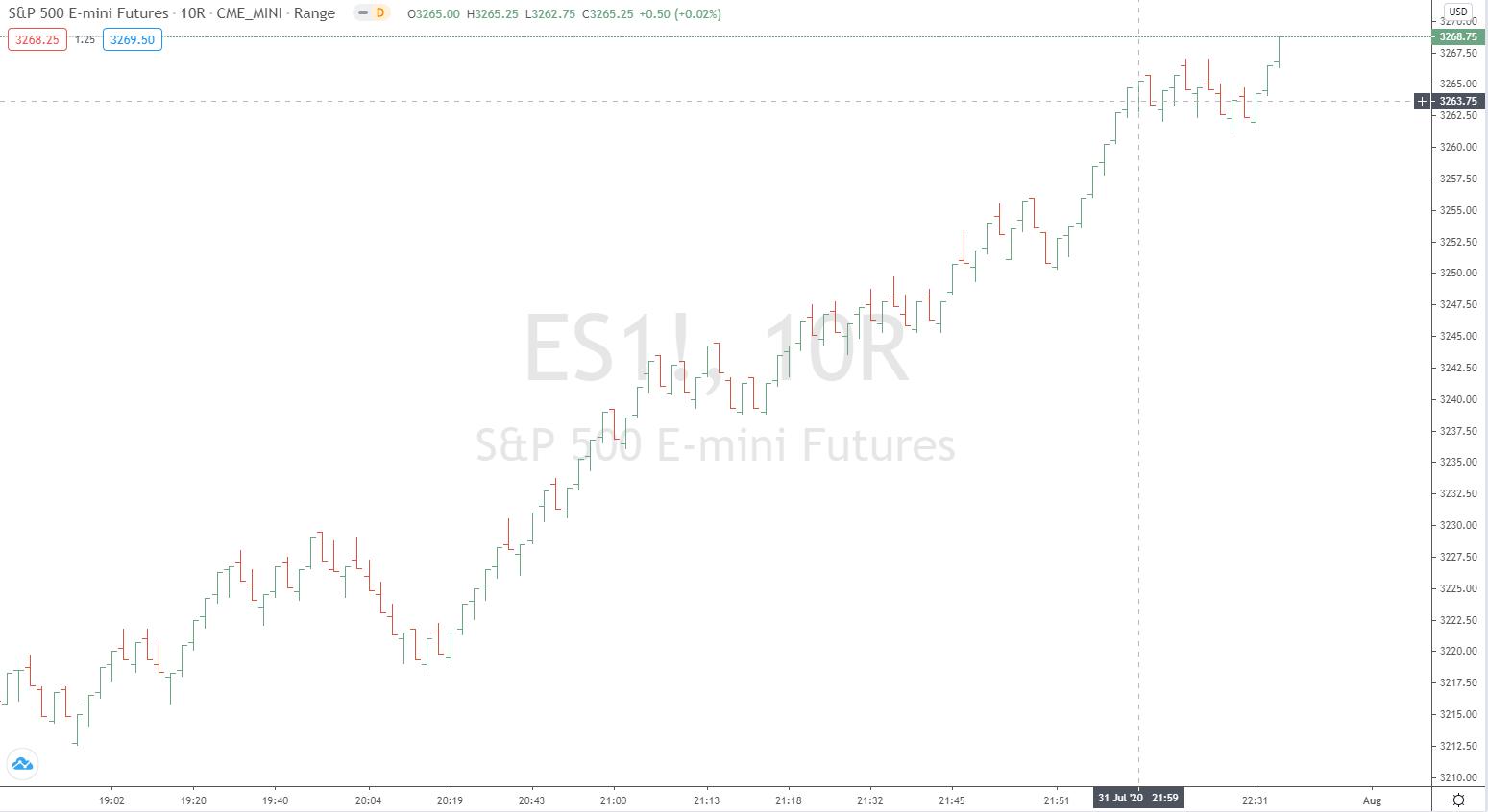 Range Chart im S&P e-mini Future
