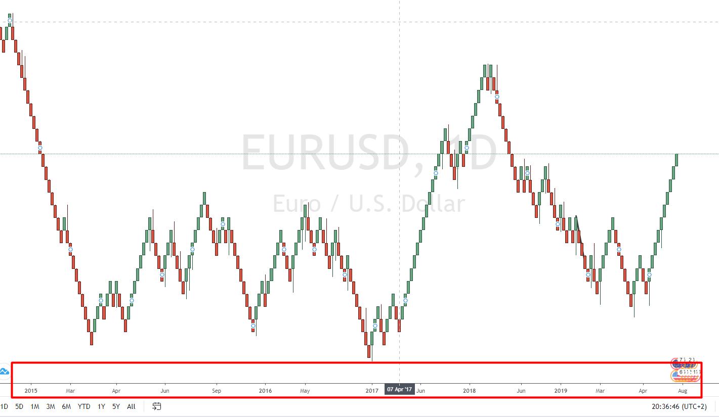 Renko Chart Zeitentwicklung