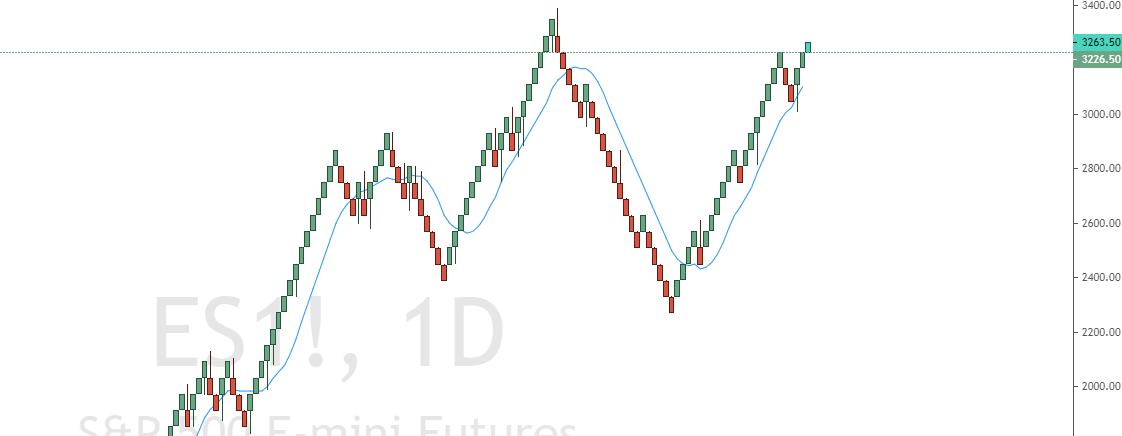 Renko Chart und Moving Average