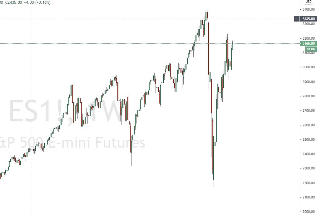 S&P500 Chart mit Wochenkerzen