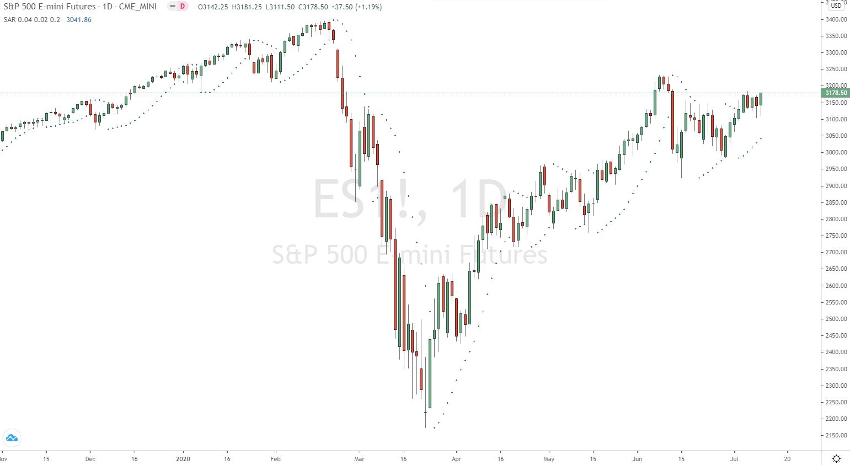 S&P500 Tageschart mit Parabolic SAR 0,04 Start