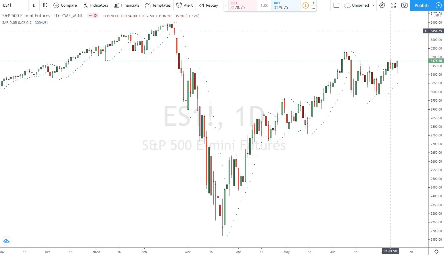 S&P500 Tageschart mit Parabolic SAR enge Stop Loss Einstellungen