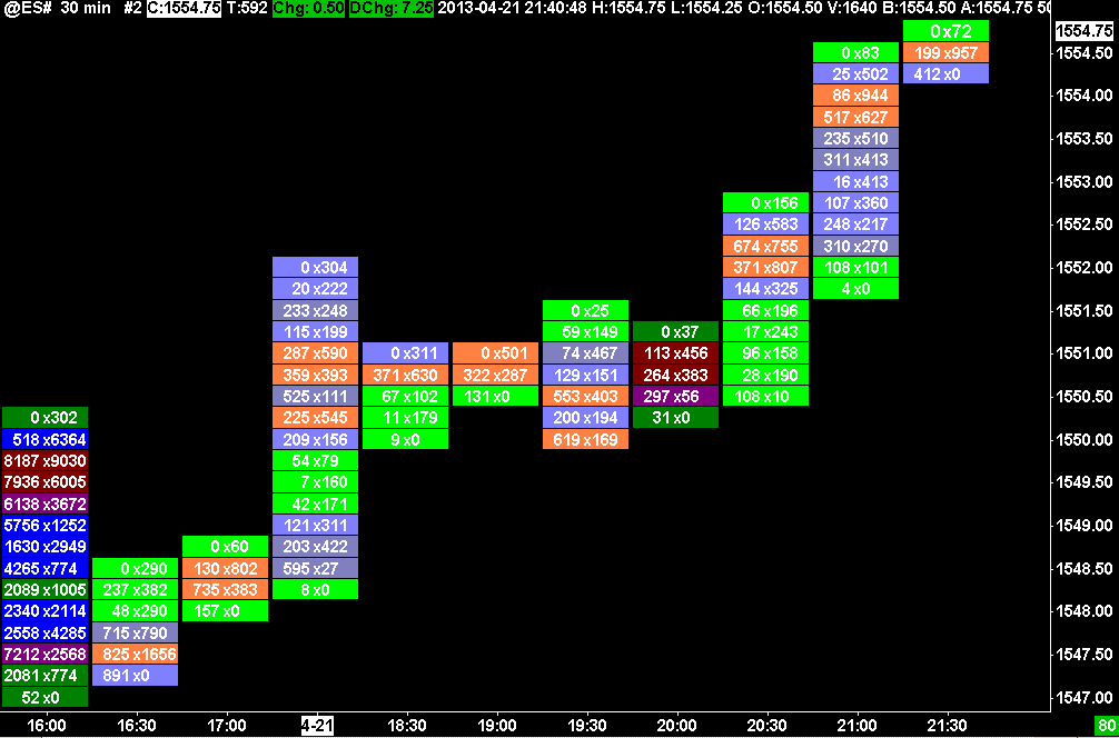 Sierra Chart Footprint Chart