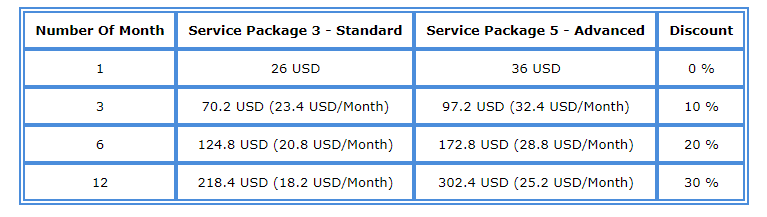 Sierra Chart Preise