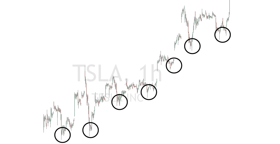 Swings in der Tesla Aktie