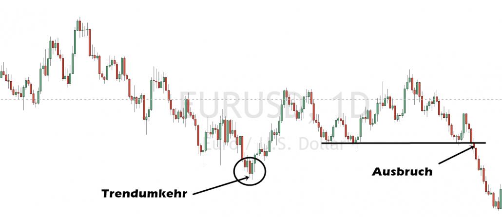 Trendumkehr und Ausbruch im Trading
