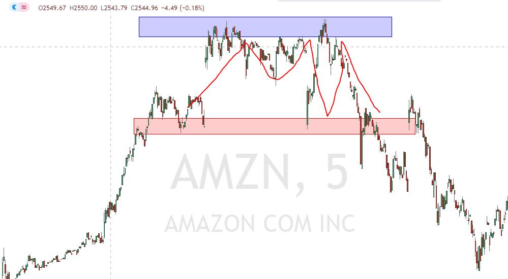 Zonenstrategie in der Amazon Aktie