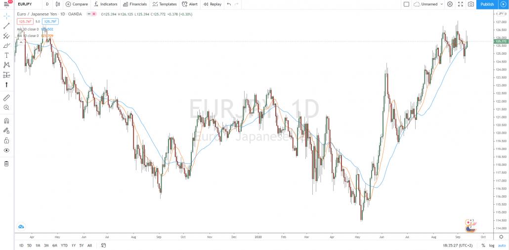 Abbildung 2: Der Euro/JPY mit gleitenden 10-Tage- und 30-Tage-Durchschnitten